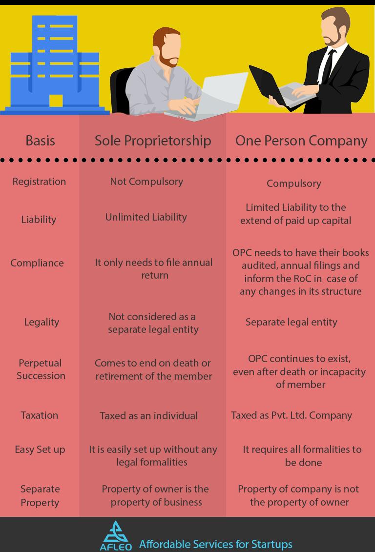 one-person-company-vs-sole-proprietorship