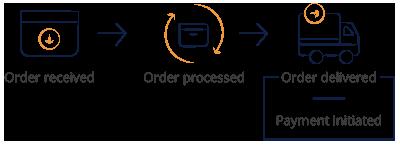 Paytm Seller Process