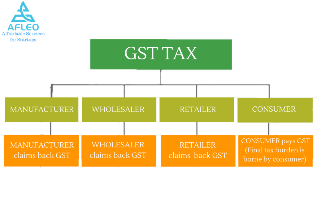 WHAT IS CGST