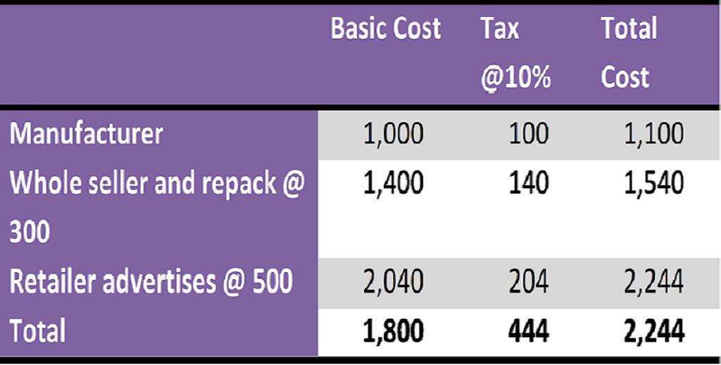 Tax Before GST- Difference between PAN TAN TIN VAT GST DIN