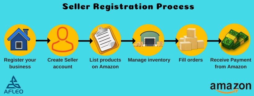 Process- Amazon seller