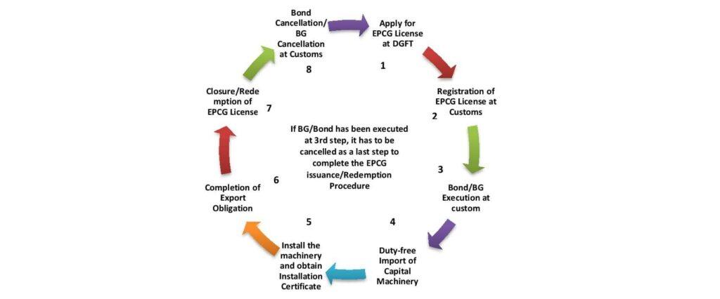 ईपीसीजी के तहत बीजी/बॉन्ड रद्दीकरण